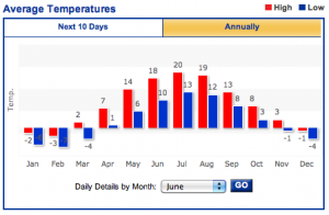 Tallinn Average Temperatures